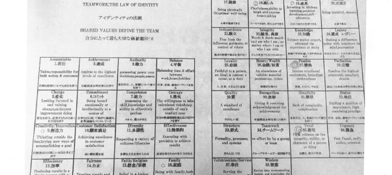 38のアイデンティティーの法則